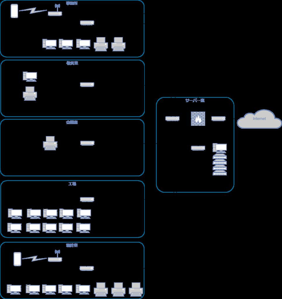 ネットワーク全体概要図