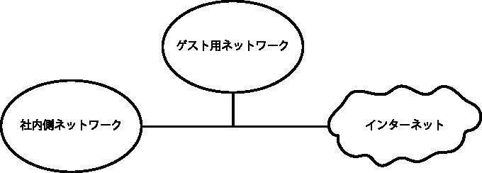 ゲストネットワーク
