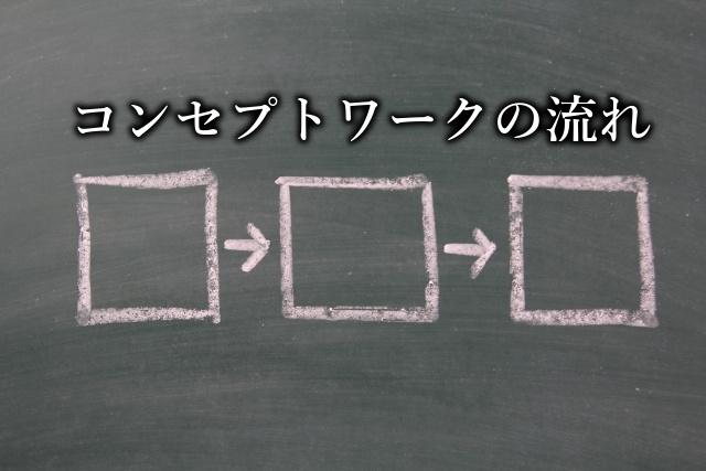 コンセプトワークの流れ