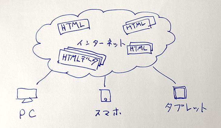 誰もがアクセスできるインターネット上にHTMLデータがある