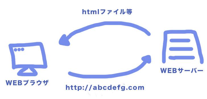 WEBサーバーとブラウザのやり取り