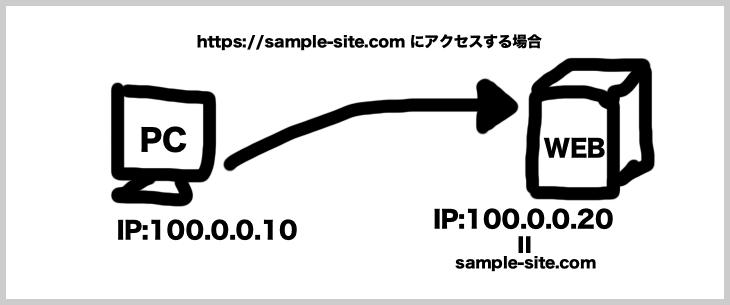 IPアドレスとドメイン名について