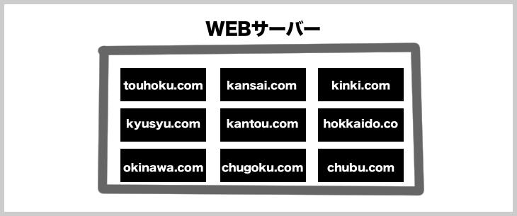 WEBサーバーは、まるでマンションのようにサーバー内にたくさんのWEBサイトを包括している